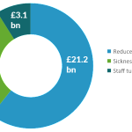 business costs of mental ill health1